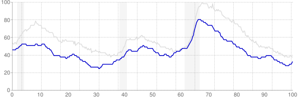 Minnesota monthly unemployment rate chart from 1990 to March 2019